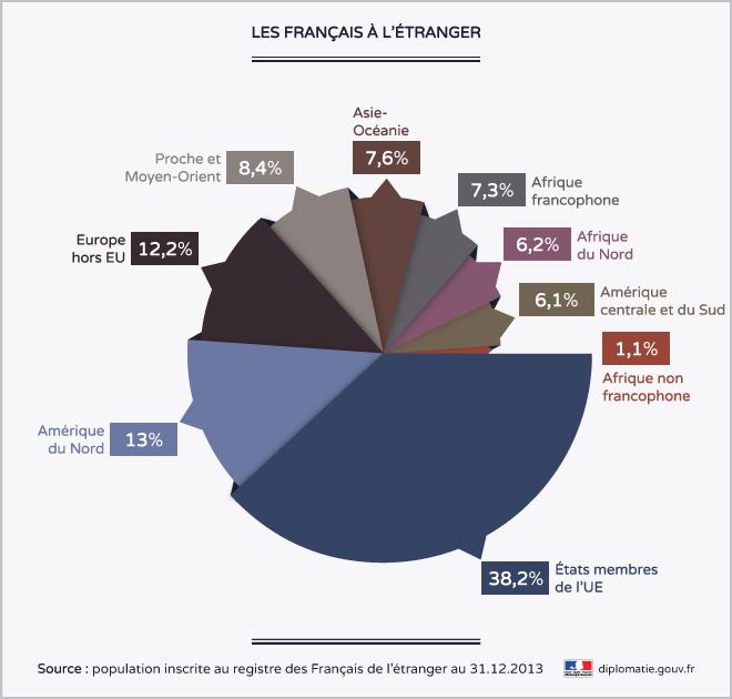 Répartition de la population inscrite au registre des Français de l'étranger au 31.12.2013