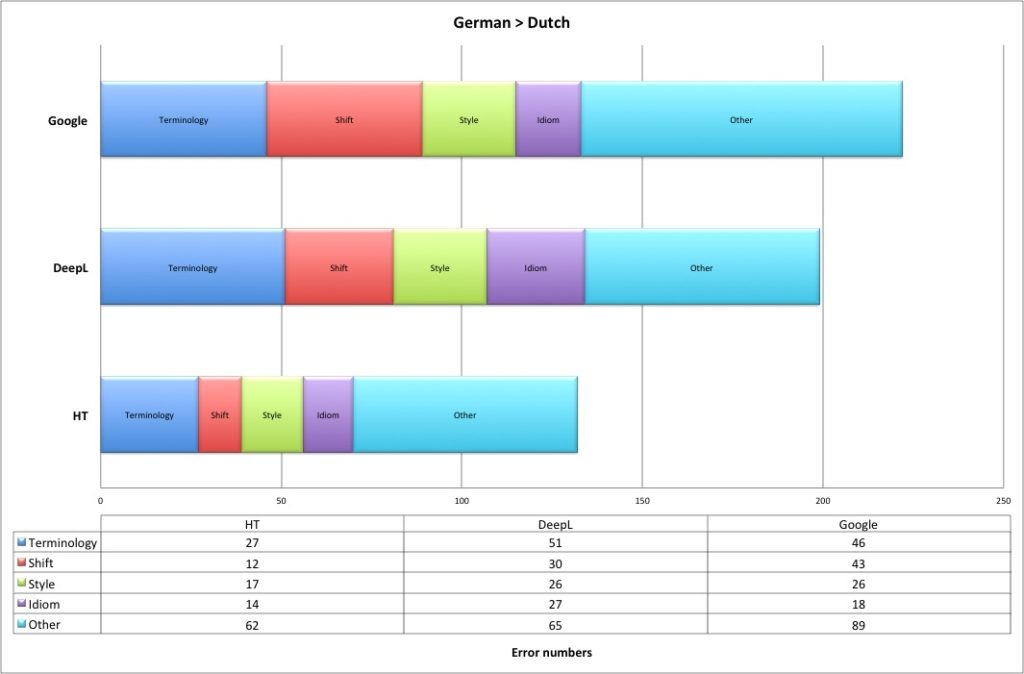 visualisation de résultats d'analyse statistique