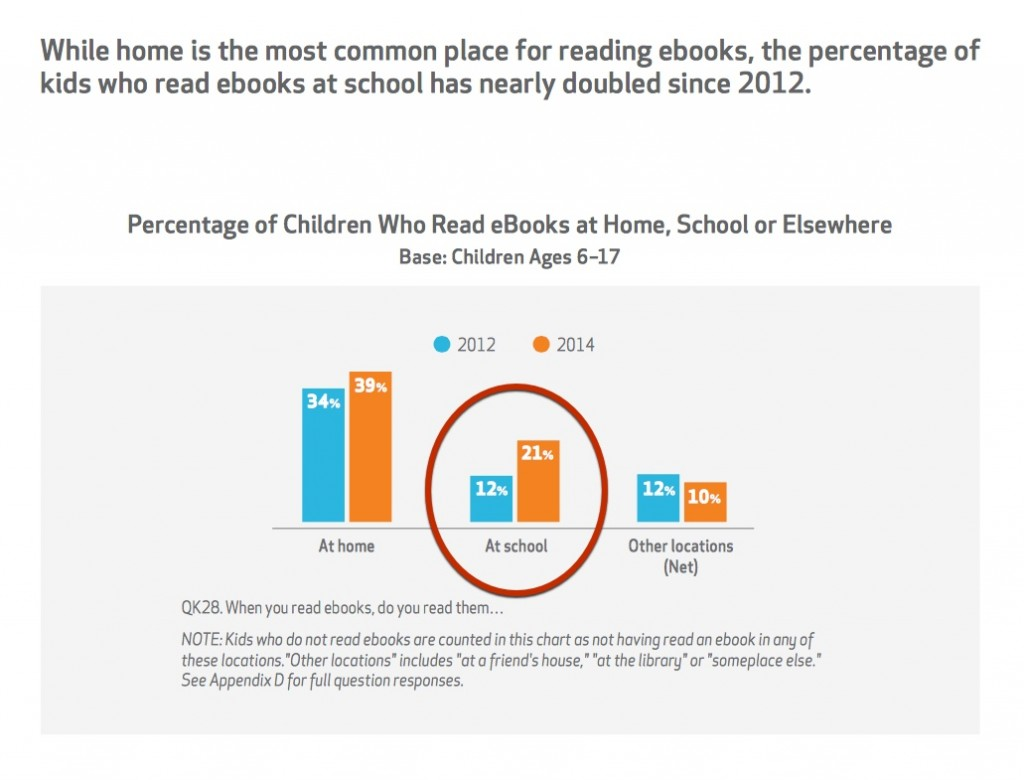 enquête Scholastic graphe 3