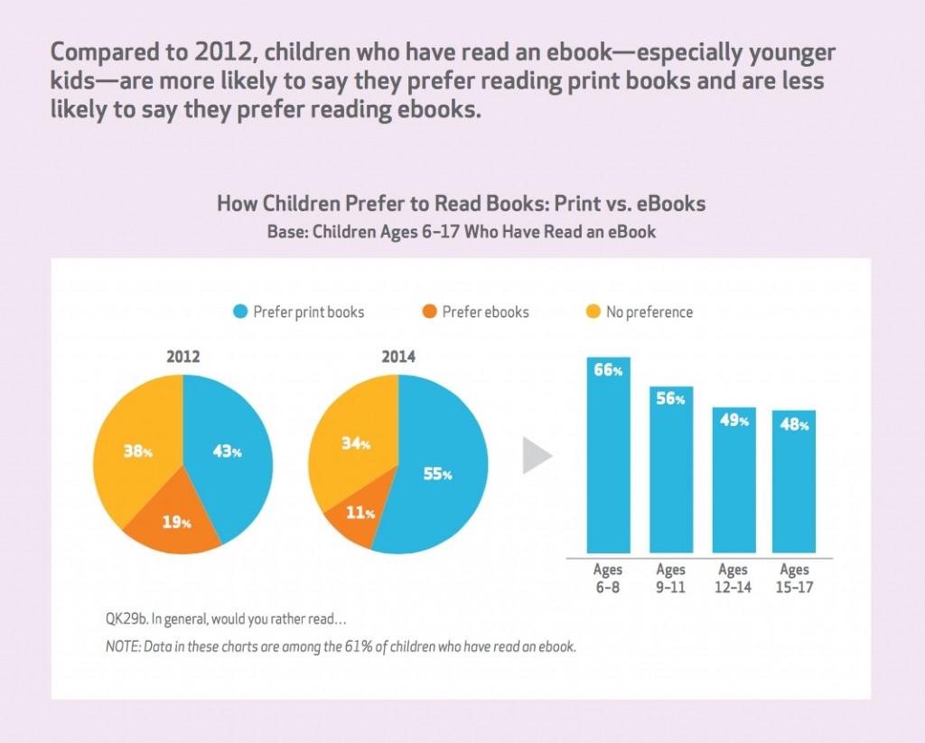 enquête Scholastic graphe 4