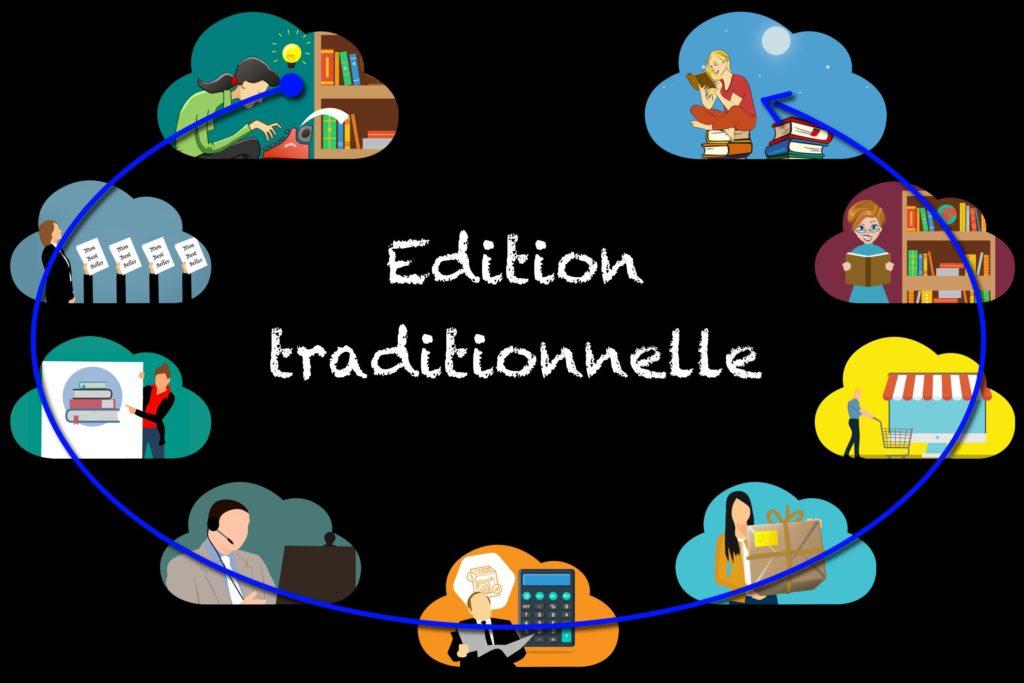 chaîne du livre de l'édition traditionnelle